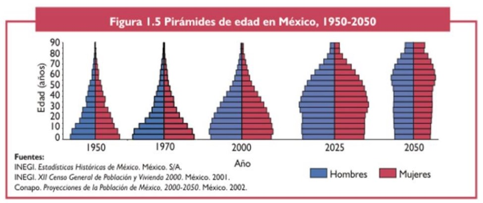 1950 - 2050